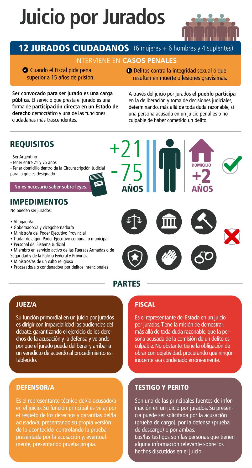 infografia juicio por jurados